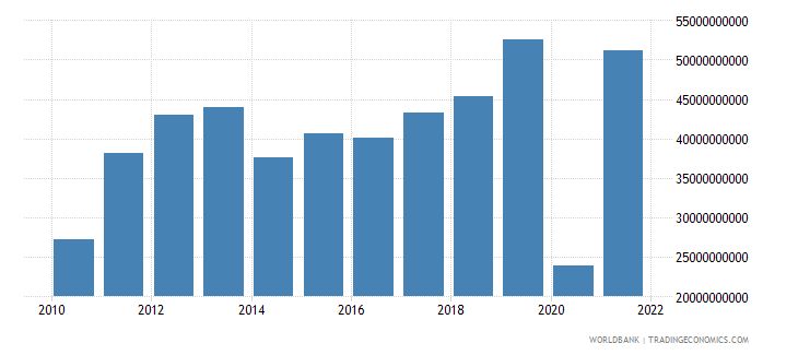 ghana imports of goods and services constant lcu wb data