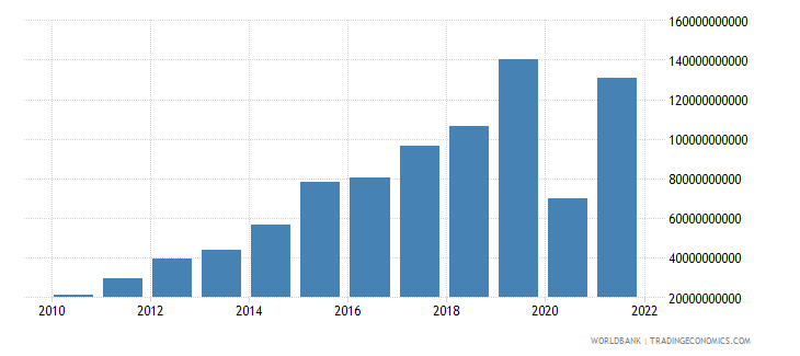 ghana imports of goods and services current lcu wb data