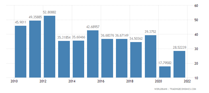 ghana imports of goods and services percent of gdp wb data