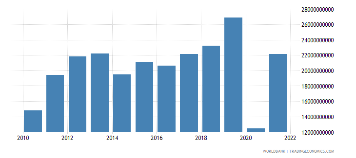 ghana imports of goods and services us dollar wb data