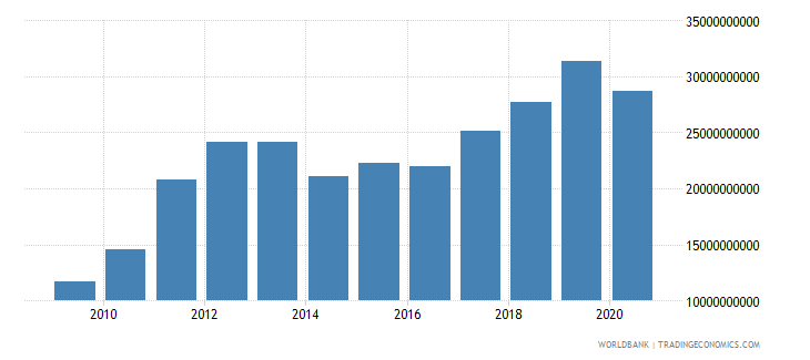 ghana imports of goods services and income bop us dollar wb data