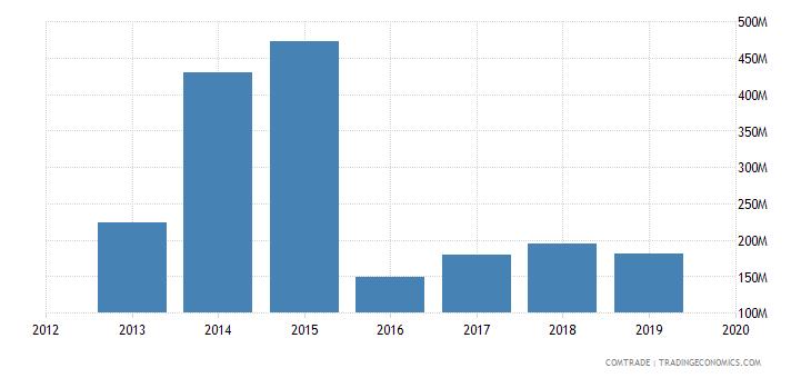 ghana imports rubbers