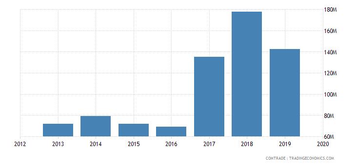 ghana imports russia