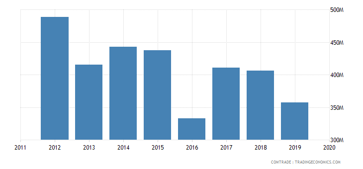 ghana imports south africa