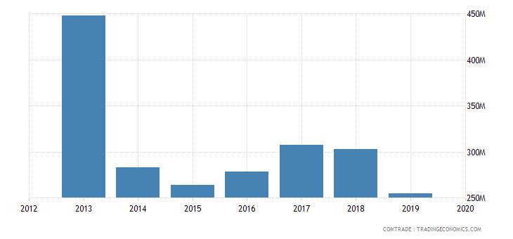ghana imports south korea