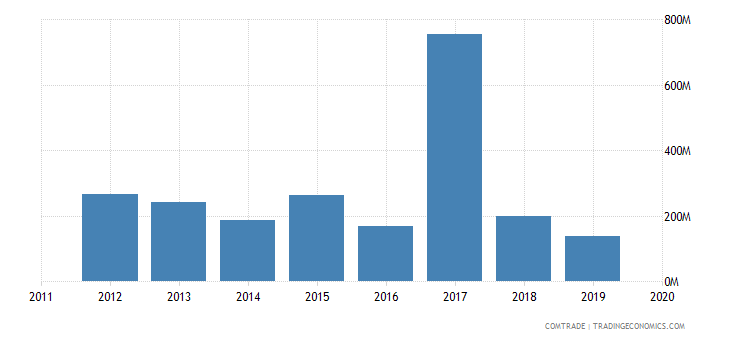 ghana imports spain