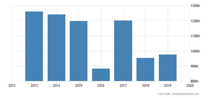 ghana imports united states