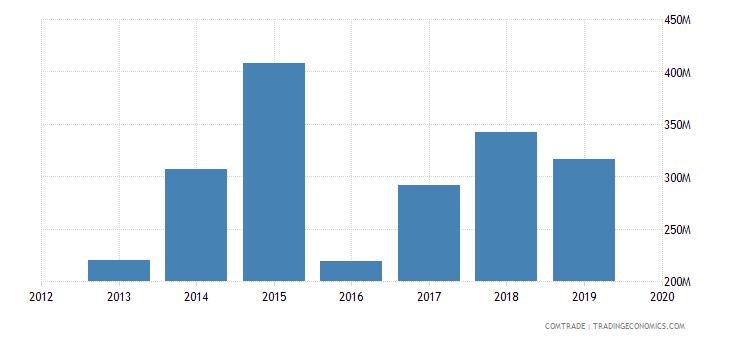 ghana imports vietnam