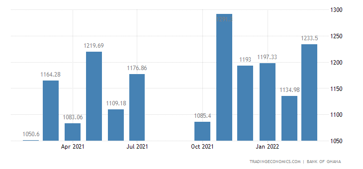 Ghana Imports