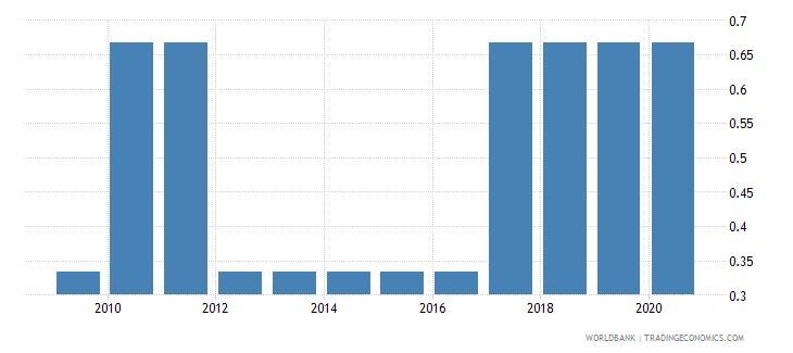 ghana income poverty wb data