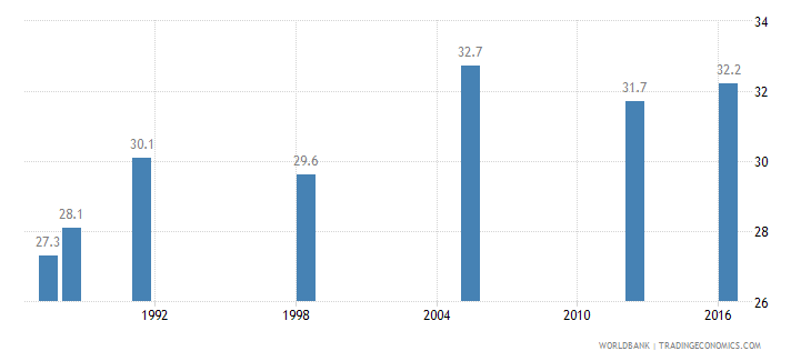 ghana income share held by highest 10percent wb data