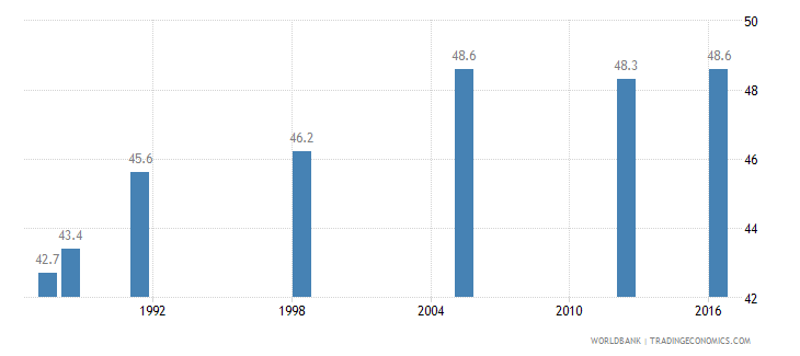 ghana income share held by highest 20percent wb data