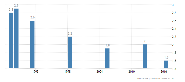 ghana income share held by lowest 10percent wb data