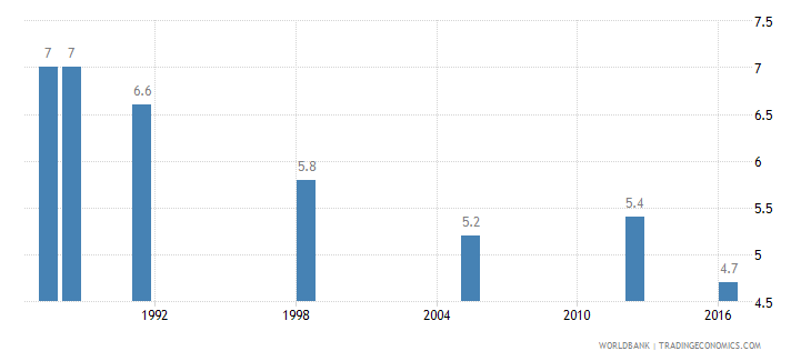 ghana income share held by lowest 20percent wb data