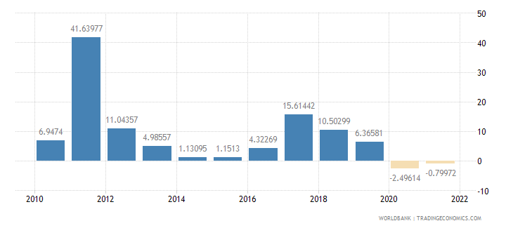 ghana industry value added annual percent growth wb data