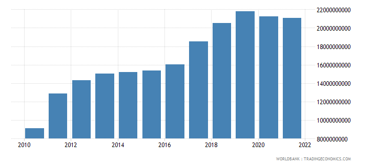 ghana industry value added constant 2000 us dollar wb data