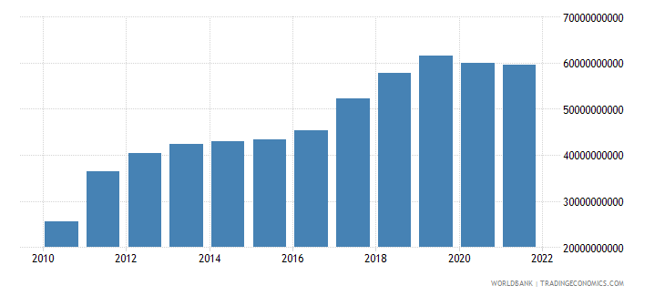 ghana industry value added constant lcu wb data