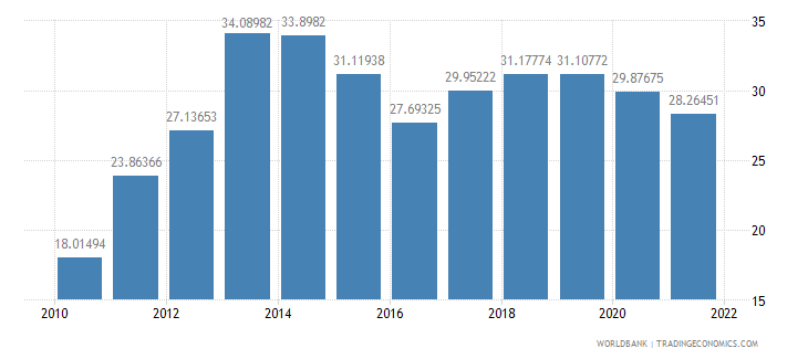 ghana industry value added percent of gdp wb data
