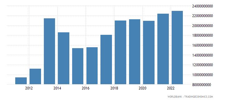 ghana industry value added us dollar wb data