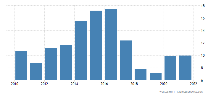 ghana inflation consumer prices annual percent wb data