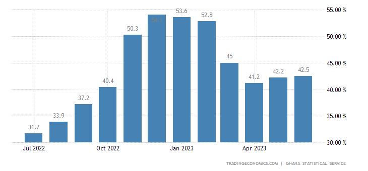 Ghana Inflation Rate