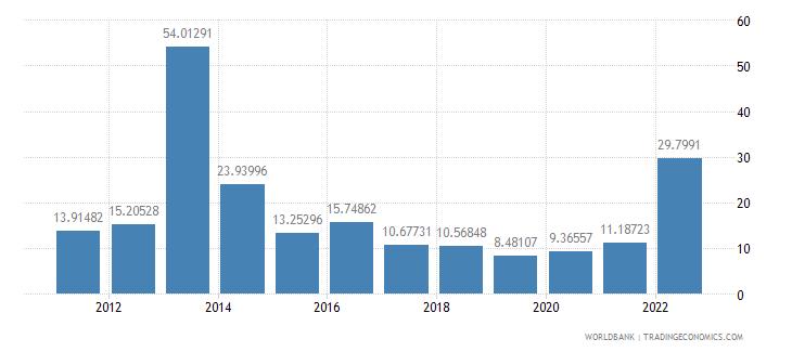 ghana inflation gdp deflator annual percent wb data