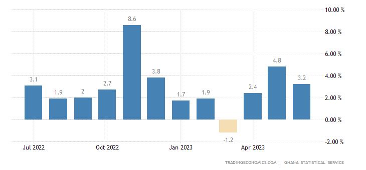 Ghana Inflation Rate MoM