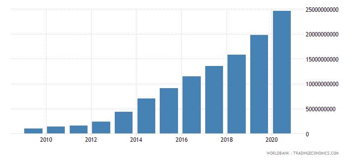 ghana interest payments current lcu wb data