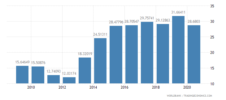 ghana interest payments percent of expense wb data