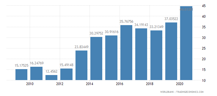 ghana interest payments percent of revenue wb data