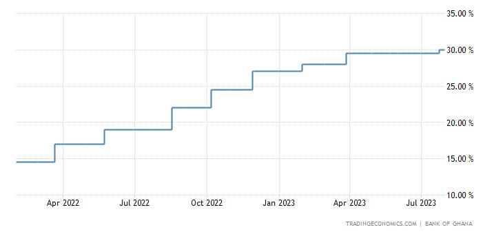 Ghana Interest Rate