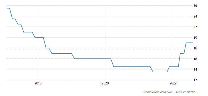 Ghana Interest Rate