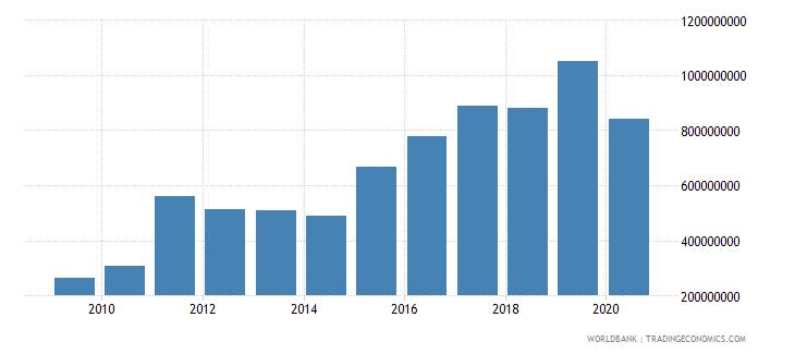 ghana international tourism expenditures for passenger transport items us dollar wb data