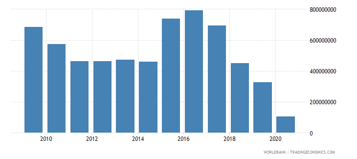 ghana international tourism expenditures for travel items us dollar wb data