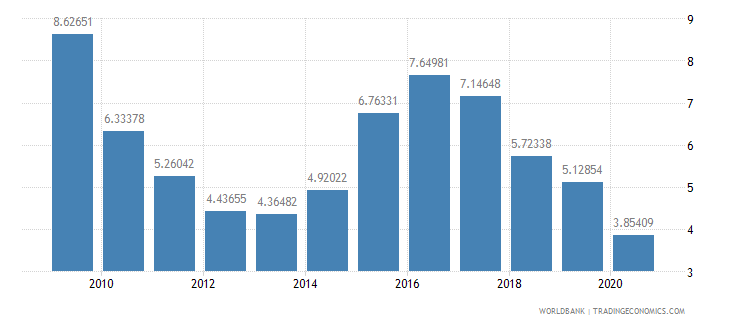 ghana international tourism expenditures percent of total imports wb data