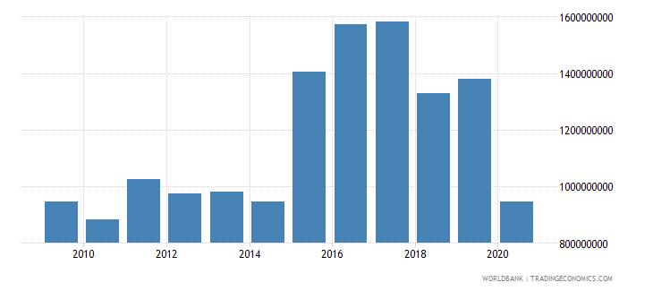 ghana international tourism expenditures us dollar wb data