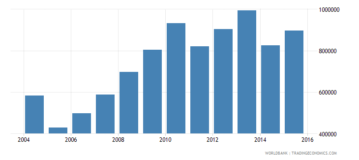 ghana international tourism number of arrivals wb data
