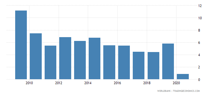 ghana international tourism receipts percent of total exports wb data