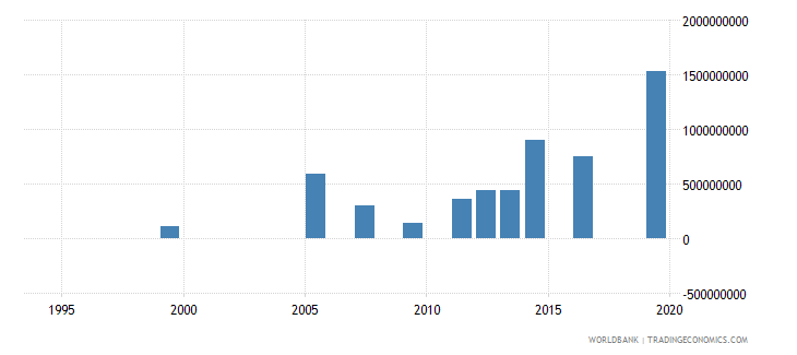 ghana investment in energy with private participation us dollar wb data
