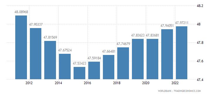 ghana labor force female percent of total labor force wb data