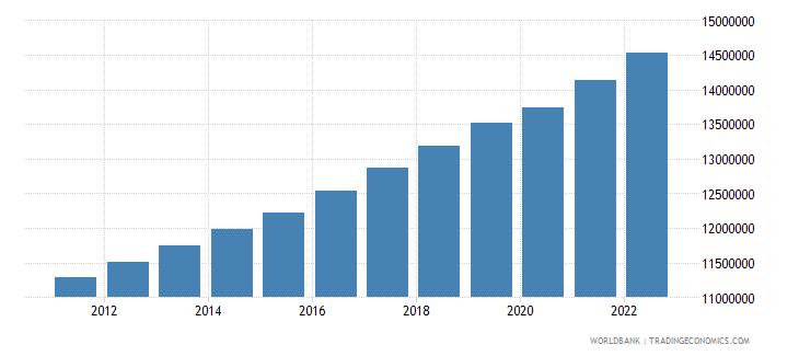 ghana labor force total wb data