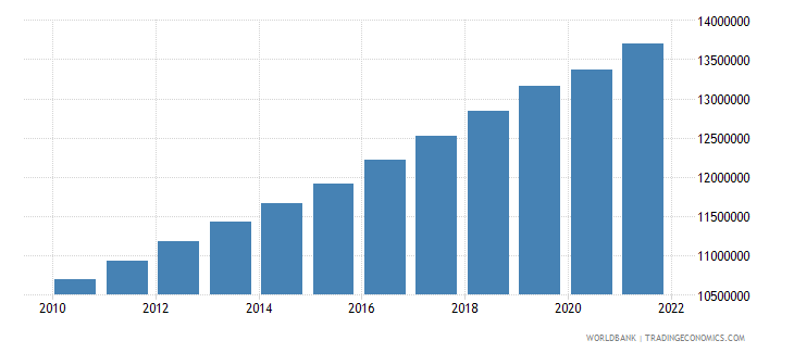 ghana labor force total wb data