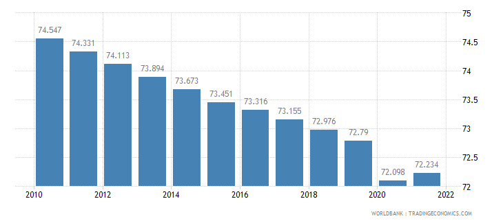 ghana labor participation rate male percent of male population ages 15 plus  wb data