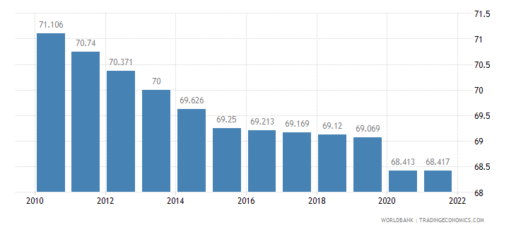 ghana labor participation rate total percent of total population ages 15 plus  wb data
