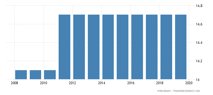 ghana labor tax and contributions percent of commercial profits wb data