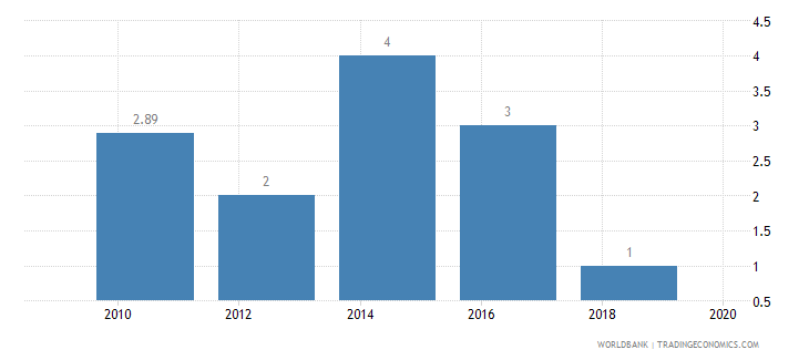 ghana lead time to export median case days wb data