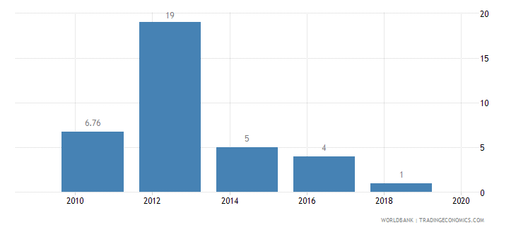 ghana lead time to import median case days wb data