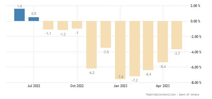Ghana Leading Economic Index