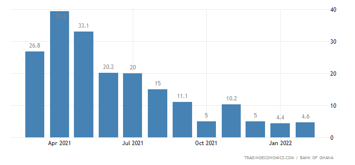 Ghana Composite Index of Economic Activity (CIEA)