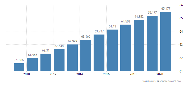 ghana life expectancy at birth female years wb data
